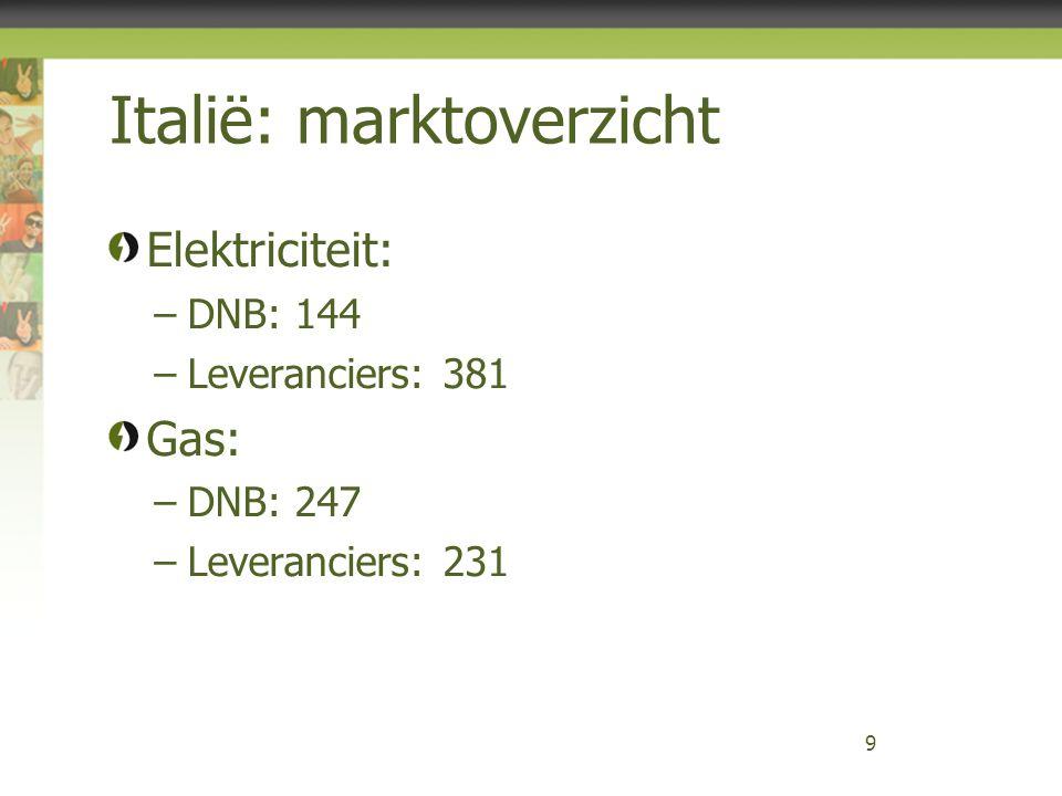 Italië: marktoverzicht Elektriciteit: –DNB: 144 –Leveranciers: 381 Gas: –DNB: 247 –Leveranciers: 231 9