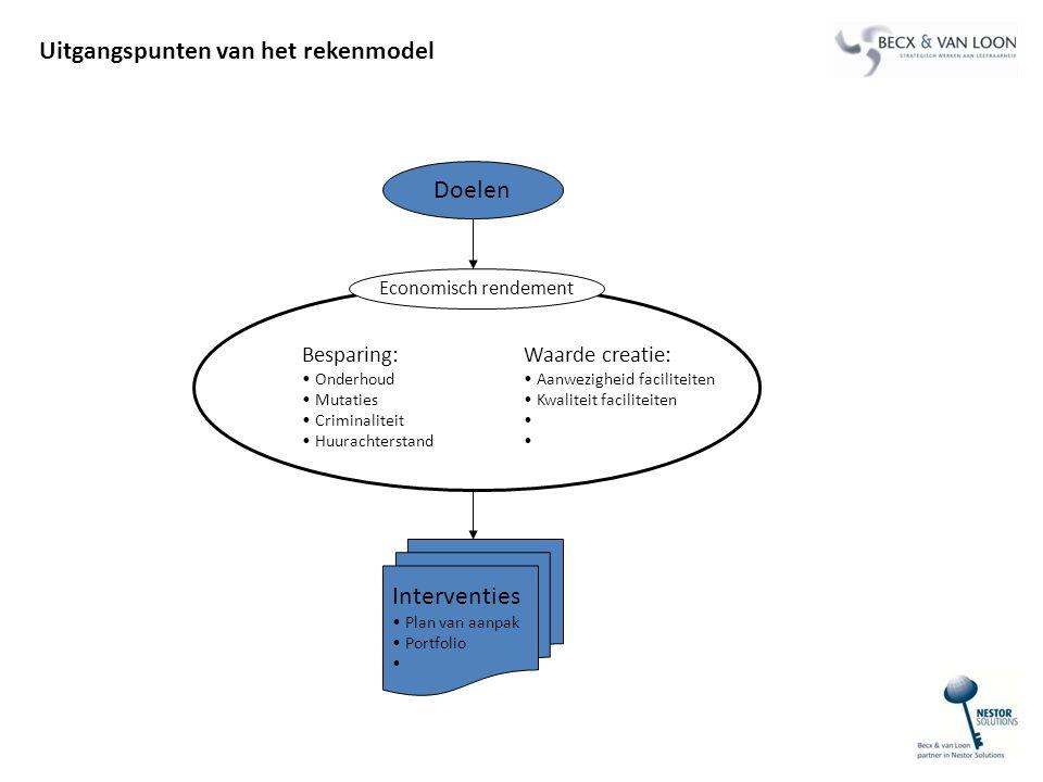 Uitgangspunten van het rekenmodel Besparing: Onderhoud Mutaties Criminaliteit Huurachterstand Waarde creatie: Aanwezigheid faciliteiten Kwaliteit faci