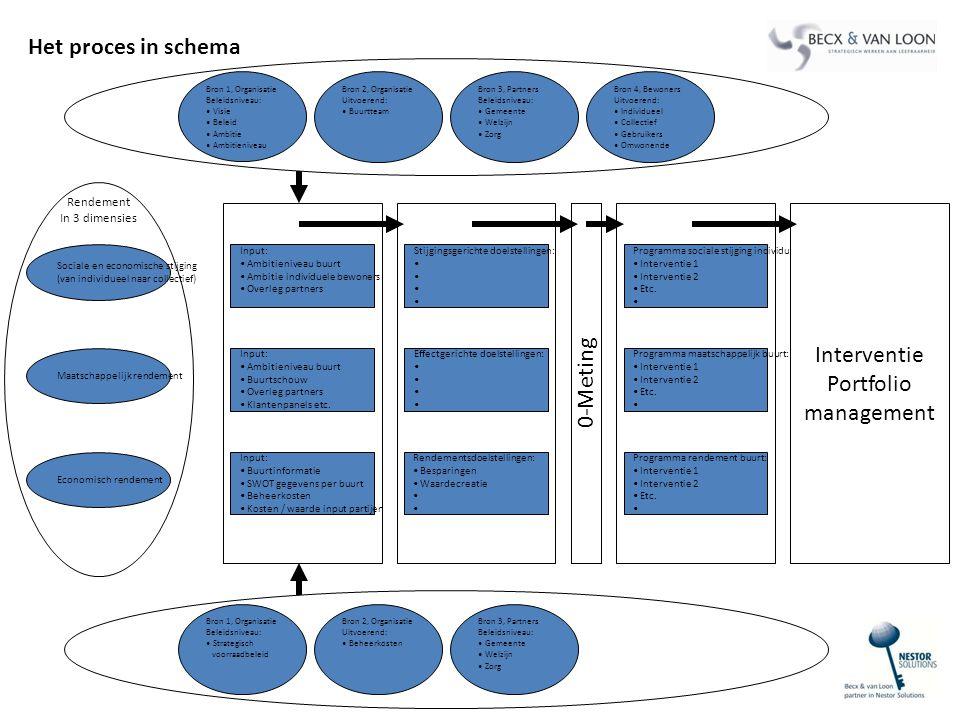 Sociale en economische stijging (van individueel naar collectief) Maatschappelijk rendement Economisch rendement Rendement In 3 dimensies Input: Ambit