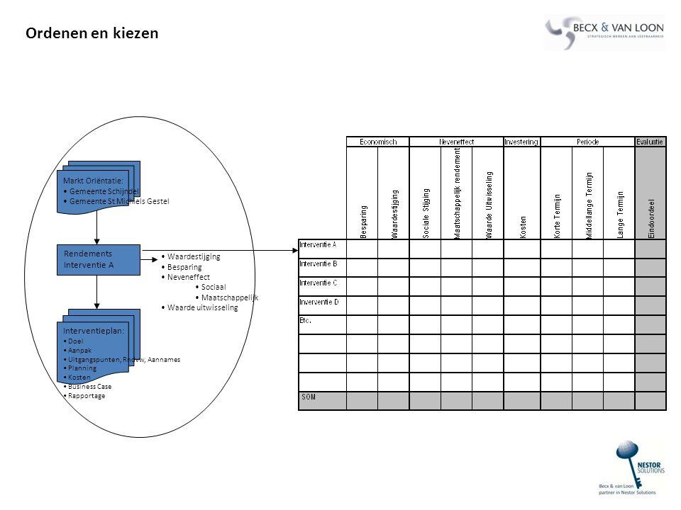 Rendements Interventie A Markt Oriëntatie: Gemeente Schijndel Gemeente St Michiels Gestel Interventieplan: Doel Aanpak Uitgangspunten, Rndvw, Aannames