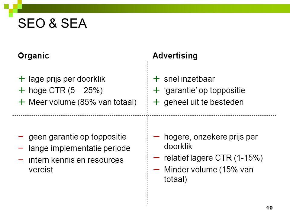 SEO & SEA 10 Advertising + snel inzetbaar + 'garantie' op toppositie + geheel uit te besteden − hogere, onzekere prijs per doorklik − relatief lagere CTR (1-15%) − Minder volume (15% van totaal) Organic + lage prijs per doorklik + hoge CTR (5 – 25%) + Meer volume (85% van totaal) – geen garantie op toppositie – lange implementatie periode – intern kennis en resources vereist