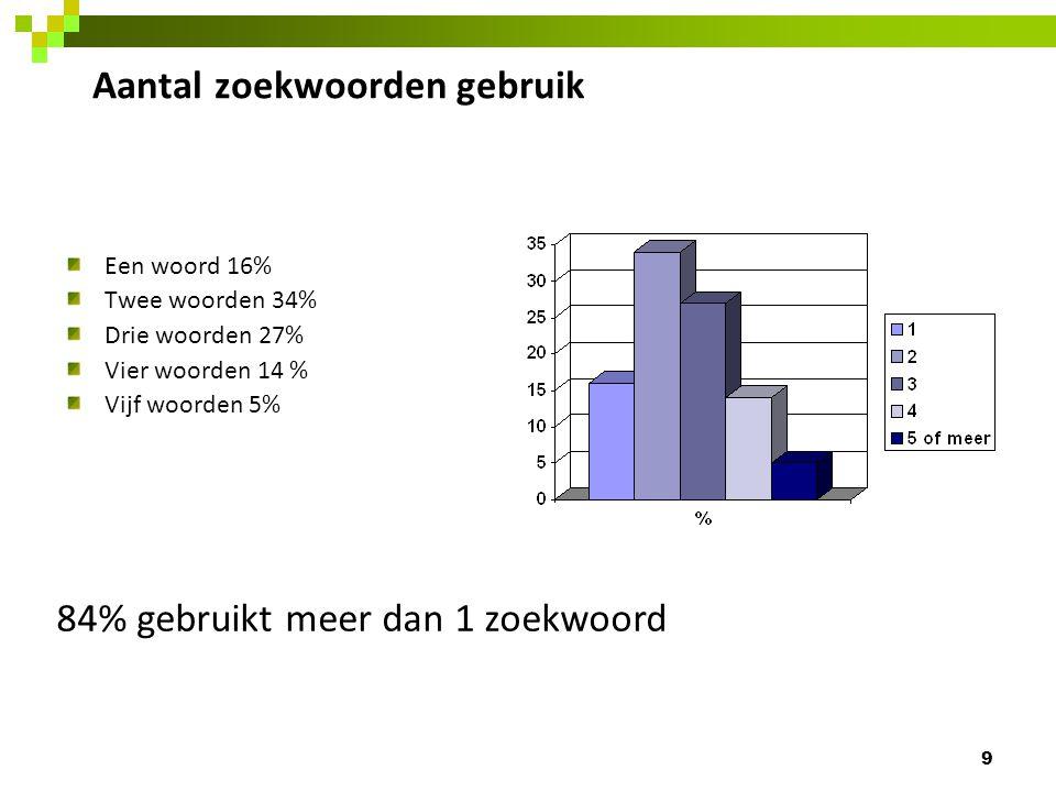 Aantal zoekwoorden gebruik Een woord 16% Twee woorden 34% Drie woorden 27% Vier woorden 14 % Vijf woorden 5% 9 84% gebruikt meer dan 1 zoekwoord
