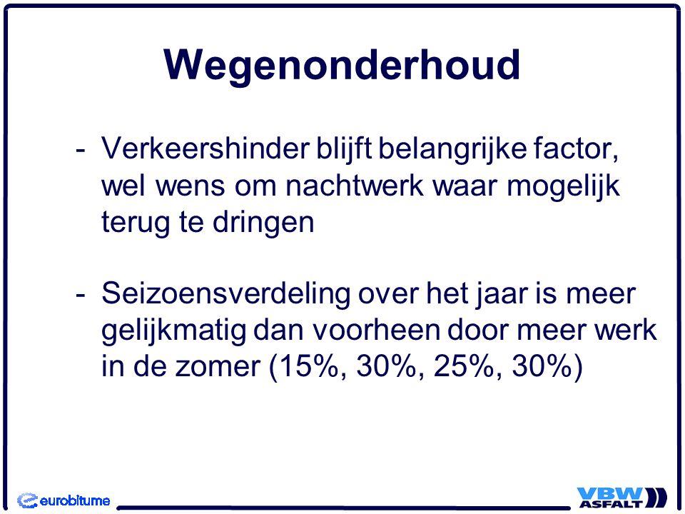 Wegenonderhoud -Verkeershinder blijft belangrijke factor, wel wens om nachtwerk waar mogelijk terug te dringen -Seizoensverdeling over het jaar is meer gelijkmatig dan voorheen door meer werk in de zomer (15%, 30%, 25%, 30%)