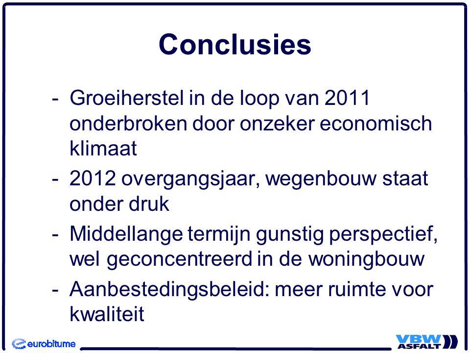 Conclusies -Groeiherstel in de loop van 2011 onderbroken door onzeker economisch klimaat -2012 overgangsjaar, wegenbouw staat onder druk -Middellange termijn gunstig perspectief, wel geconcentreerd in de woningbouw -Aanbestedingsbeleid: meer ruimte voor kwaliteit