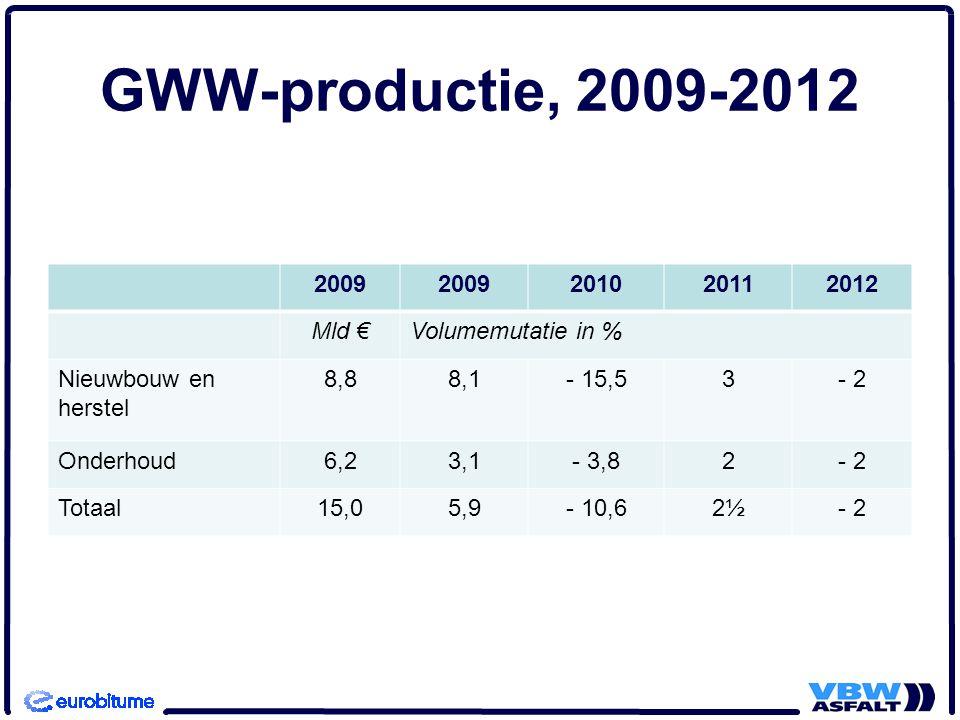 GWW-productie, 2009-2012 2009 201020112012 Mld €Volumemutatie in % Nieuwbouw en herstel 8,88,1- 15,53- 2 Onderhoud6,23,1- 3,82- 2 Totaal15,05,9- 10,62½- 2