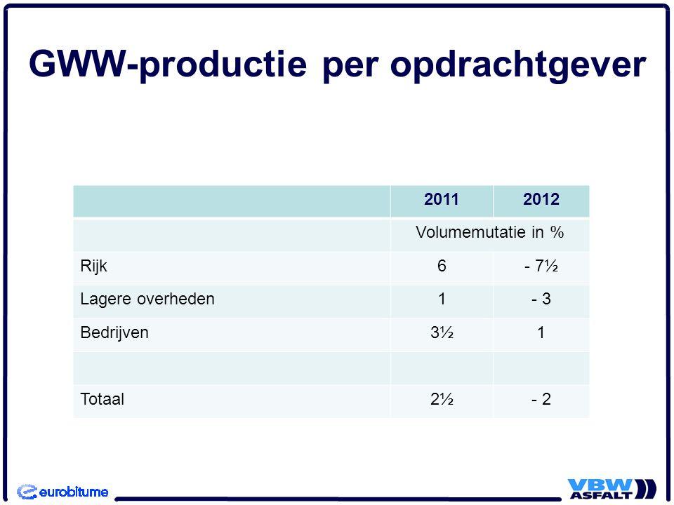 GWW-productie per opdrachtgever 20112012 Volumemutatie in % Rijk6- 7½ Lagere overheden1- 3 Bedrijven3½1 Totaal2½- 2