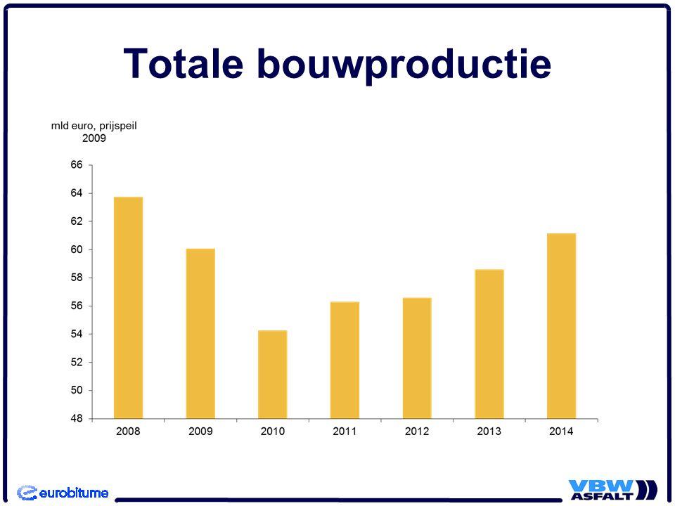 Middellange termijn -Robuuste groei -Geldt met name voor woningbouw -Utiliteitsbouw en gww bescheiden groei -GWW: Rijk en markt gunstig perspectief, budgetten lagere overheden onder druk