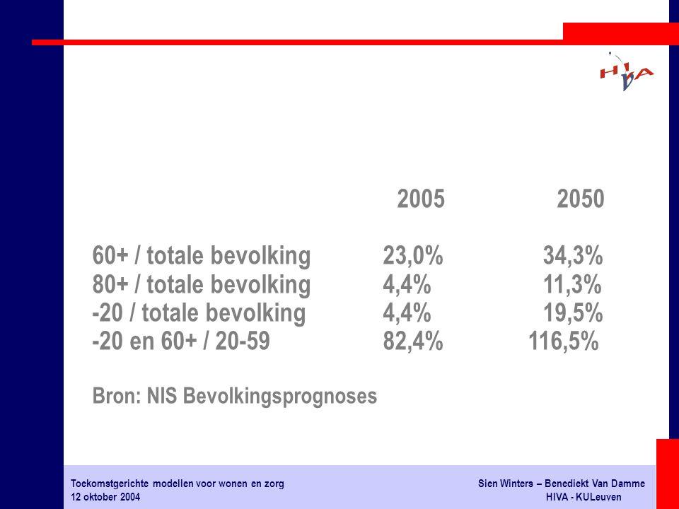 Toekomstgerichte modellen voor wonen en zorgSien Winters – Benediekt Van Damme 12 oktober 2004HIVA - KULeuven 20052050 60+ / totale bevolking23,0%34,3% 80+ / totale bevolking4,4%11,3% -20 / totale bevolking4,4%19,5% -20 en 60+ / 20-5982,4%116,5% Bron: NIS Bevolkingsprognoses