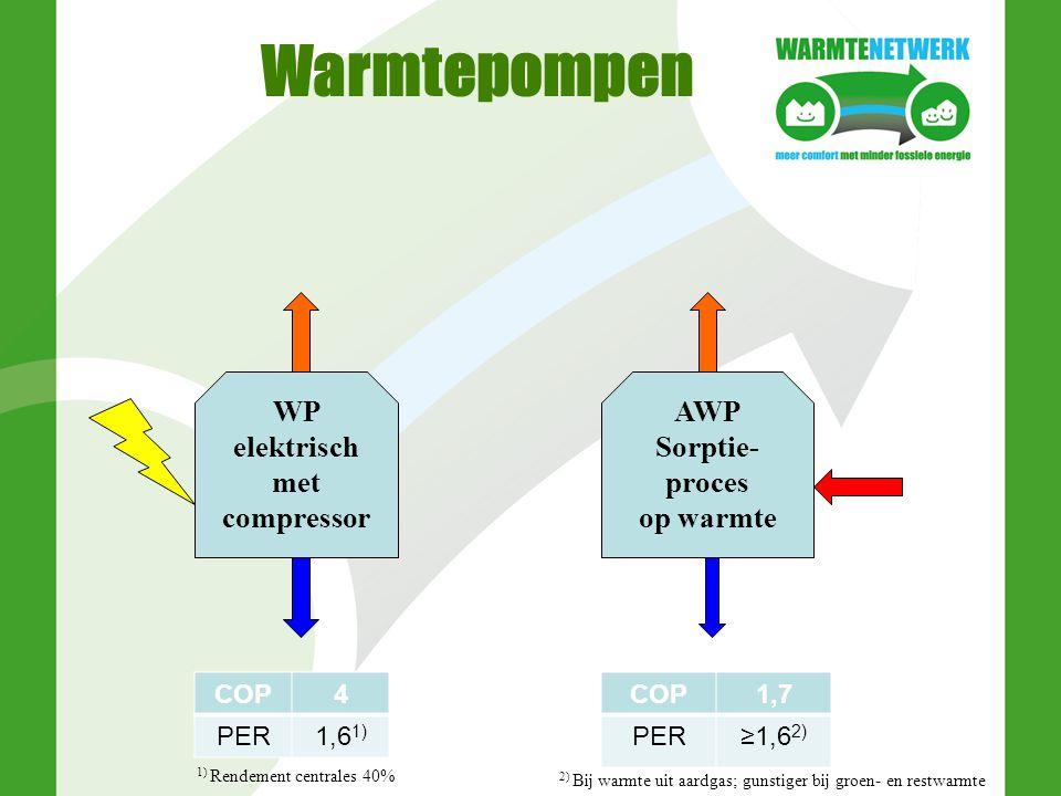 Warmtepompen WP elektrisch met compressor AWP Sorptie- proces op warmte COP4 PER1,6 1) COP1,7 PER≥1,6 2) 1) Rendement centrales 40% 2) Bij warmte uit