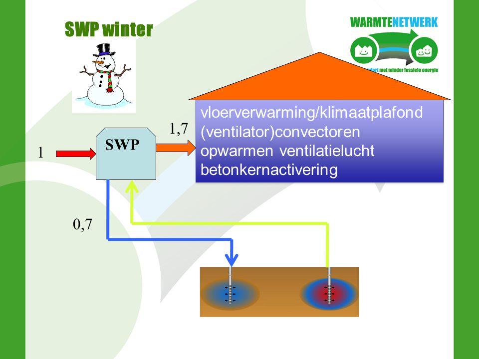 SWP zomer SWP 1 1,7 0,7 vloerkoeling/klimaatplafond (ventilator)convectoren koelen ventilatielucht betonkernactivering vloerkoeling/klimaatplafond (ventilator)convectoren koelen ventilatielucht betonkernactivering