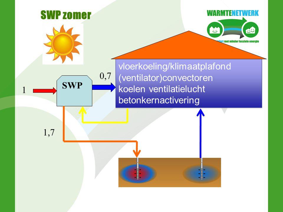 SWP zomer SWP 1 1,7 0,7 vloerkoeling/klimaatplafond (ventilator)convectoren koelen ventilatielucht betonkernactivering vloerkoeling/klimaatplafond (ve