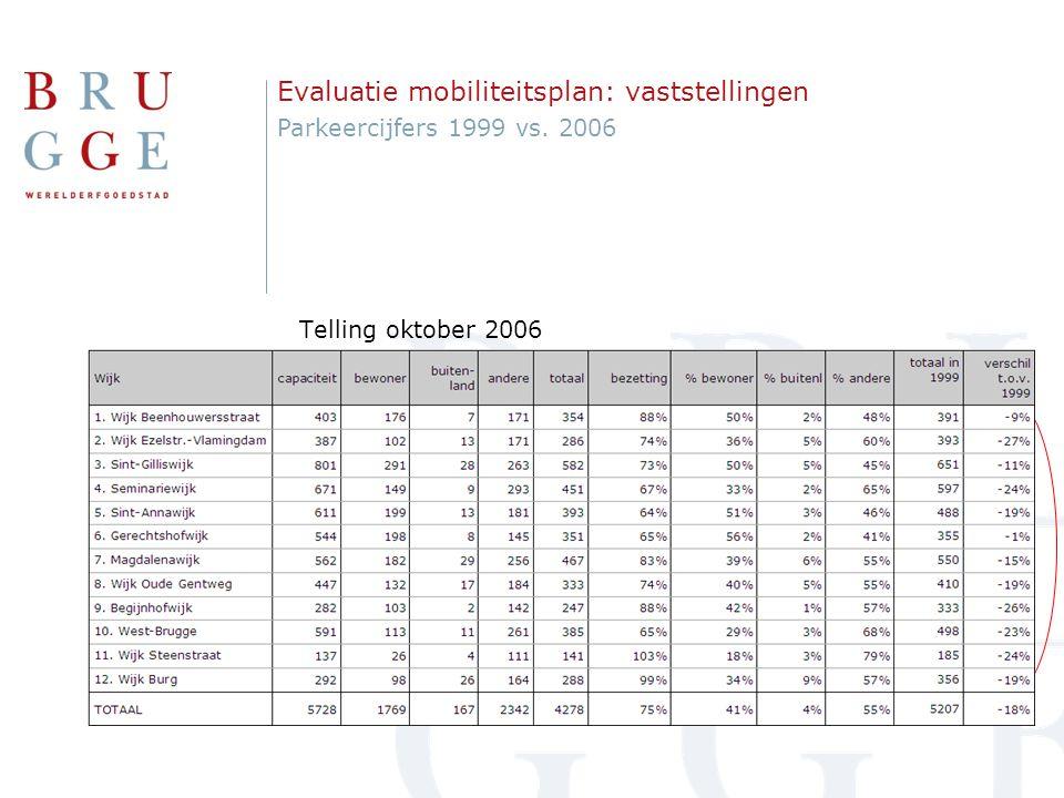 Evaluatie mobiliteitsplan: vaststellingen Bezettingsgraad per zone oktober 2006