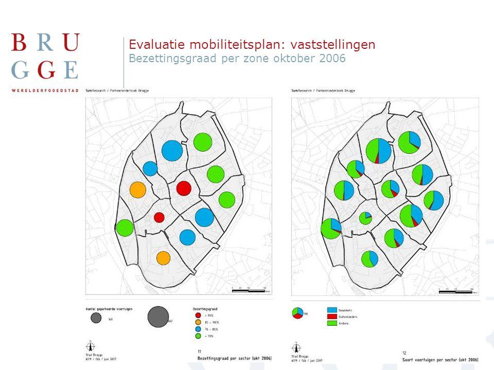Telling augustus 2006 Evaluatie mobiliteitsplan: vaststellingen Parkeercijfers 1999 vs. 2006