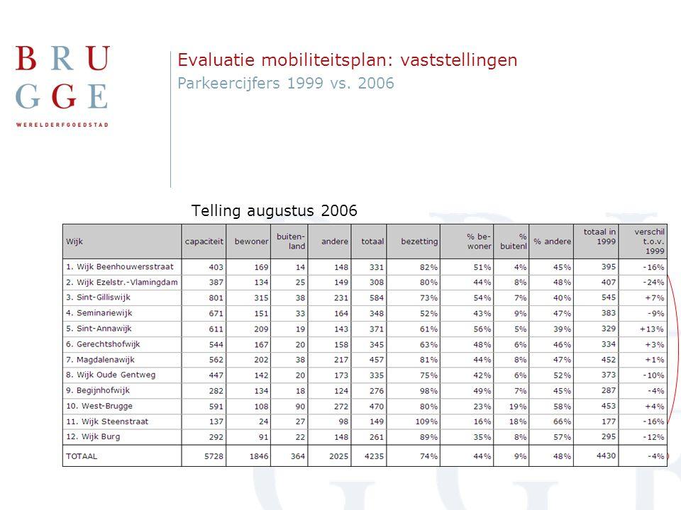 Evaluatie mobiliteitsplan: vaststellingen Bezettingsgraad per zone augustus 2006