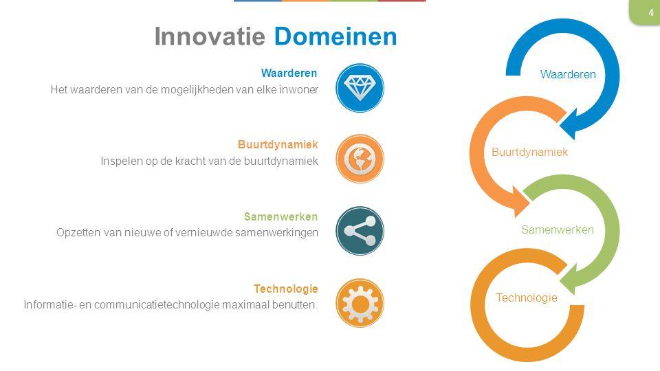 Innovatie Domeinen Het waarderen van de mogelijkheden van elke inwoner Inspelen op de kracht van de buurtdynamiek Opzetten van nieuwe of vernieuwde samenwerkingen Informatie- en communicatietechnologie maximaal benutten.