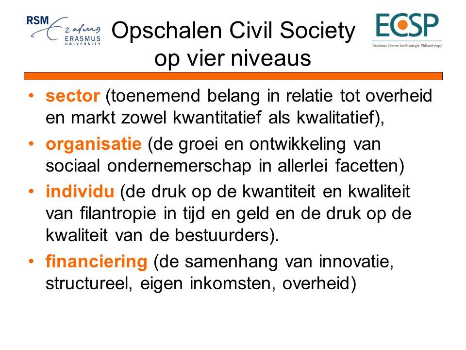 Opschalen Civil Society op vier niveaus sector (toenemend belang in relatie tot overheid en markt zowel kwantitatief als kwalitatief), organisatie (de groei en ontwikkeling van sociaal ondernemerschap in allerlei facetten) individu (de druk op de kwantiteit en kwaliteit van filantropie in tijd en geld en de druk op de kwaliteit van de bestuurders).