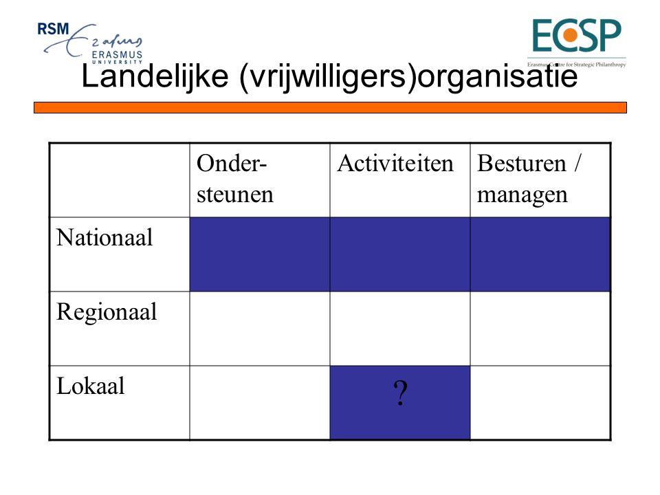 Landelijke (vrijwilligers)organisatie Onder- steunen ActiviteitenBesturen / managen Nationaal Regionaal Lokaal ?