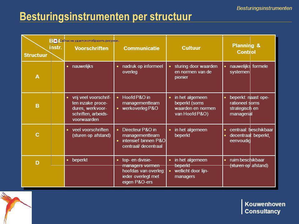 Kouwenhoven Consultancy Besturingsinstrumenten Besturingsinstrumenten per structuur Best. instr. Structuur VoorschriftenCommunicatie Cultuur Planning