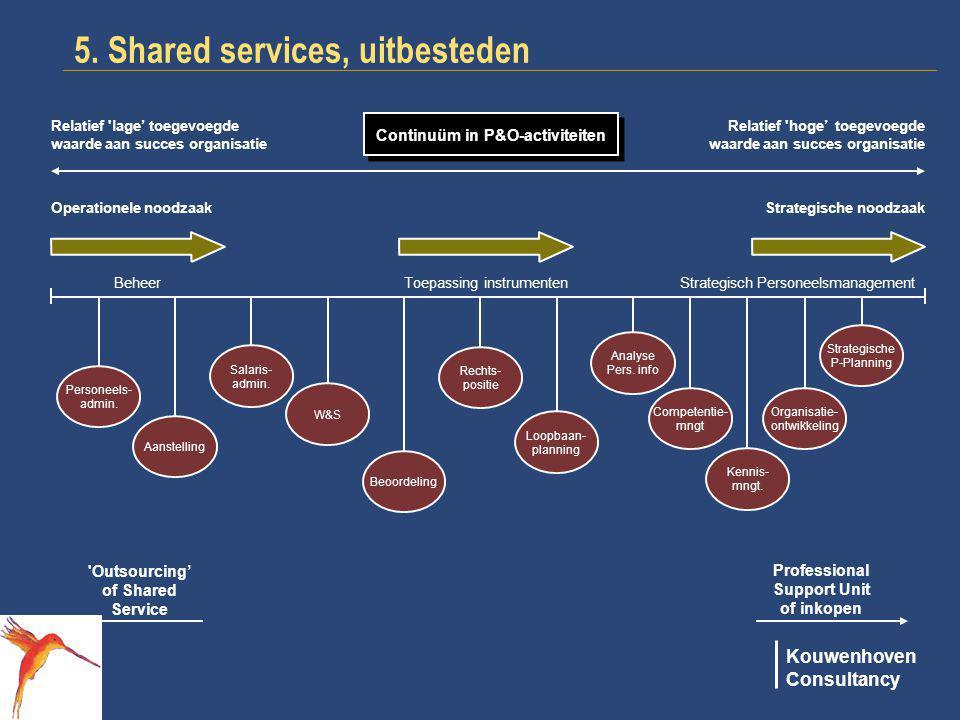 Kouwenhoven Consultancy BeheerToepassing instrumenten Strategisch Personeelsmanagement Personeels- admin. Rechts- positie Loopbaan- planning Competent