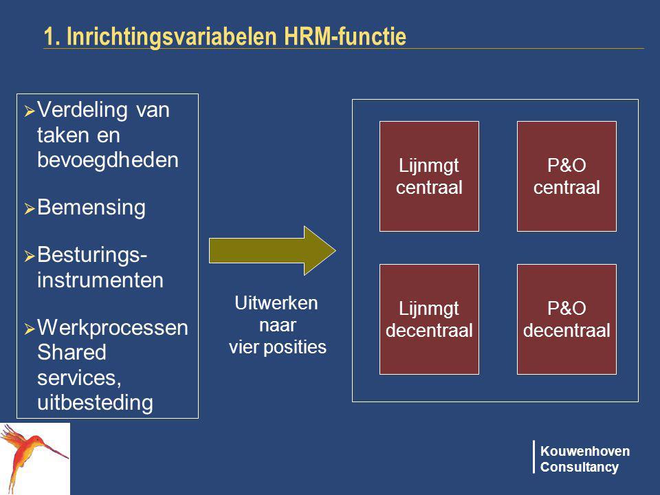 Kouwenhoven Consultancy 1. Inrichtingsvariabelen HRM-functie  Verdeling van taken en bevoegdheden  Bemensing  Besturings- instrumenten  Werkproces