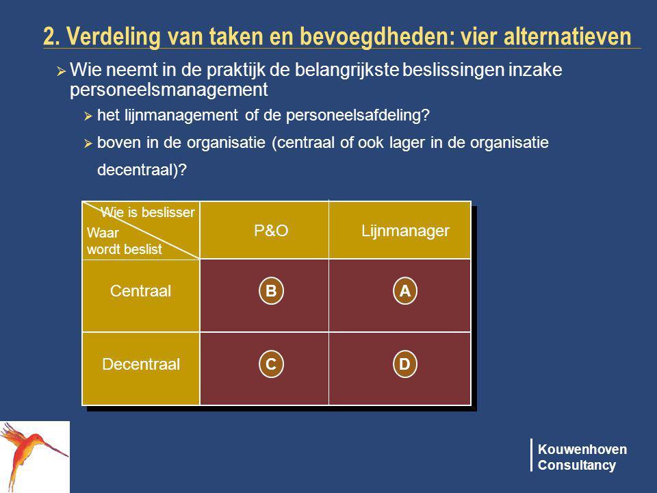 Kouwenhoven Consultancy 2. Verdeling van taken en bevoegdheden: vier alternatieven  Wie neemt in de praktijk de belangrijkste beslissingen inzake per