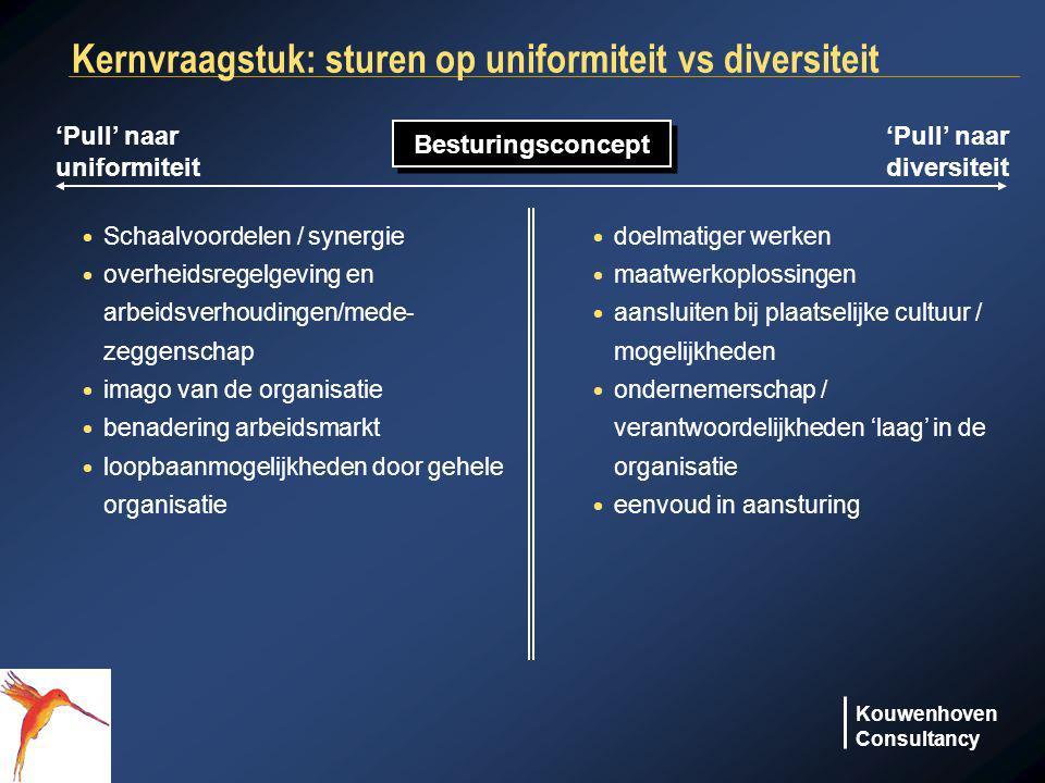 Kouwenhoven Consultancy 'Pull' naar uniformiteit 'Pull' naar diversiteit Besturingsconcept  Schaalvoordelen / synergie  overheidsregelgeving en arbe