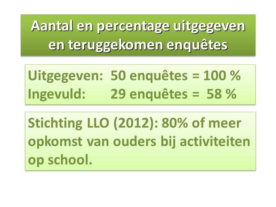 Aantal en percentage uitgegeven en teruggekomen enquêtes Uitgegeven: 50 enquêtes = 100 % Ingevuld: 29 enquêtes = 58 % Uitgegeven: 50 enquêtes = 100 %