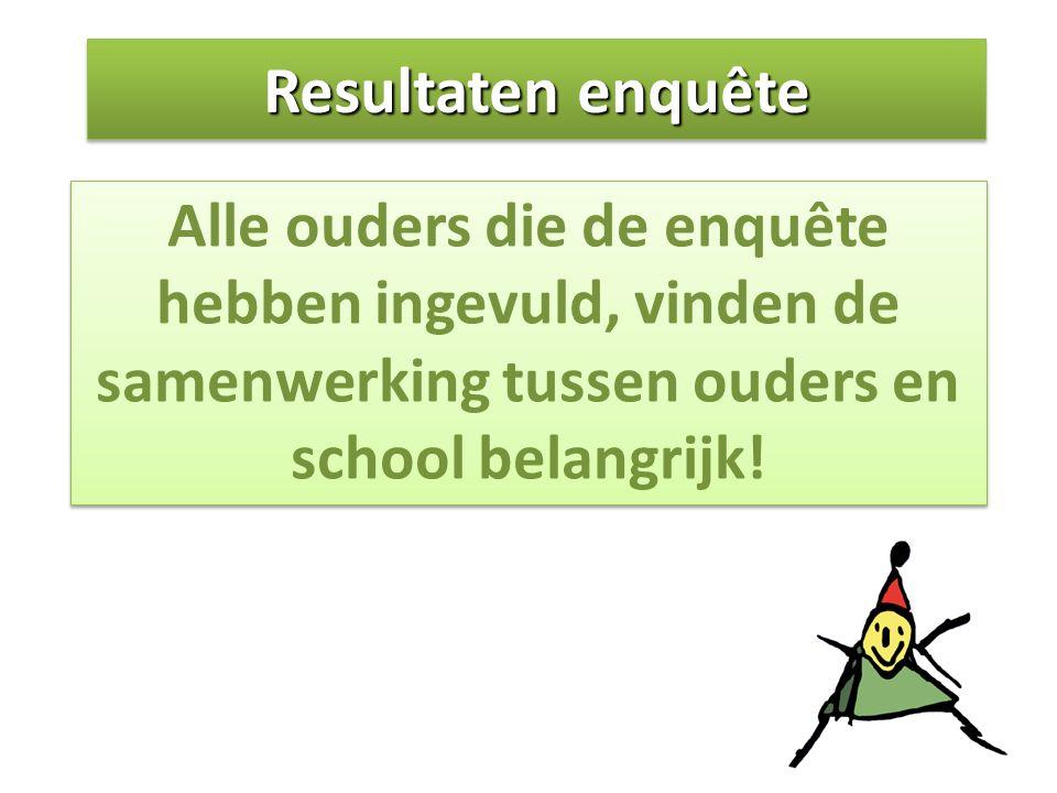 Resultaten enquête Alle ouders die de enquête hebben ingevuld, vinden de samenwerking tussen ouders en school belangrijk!