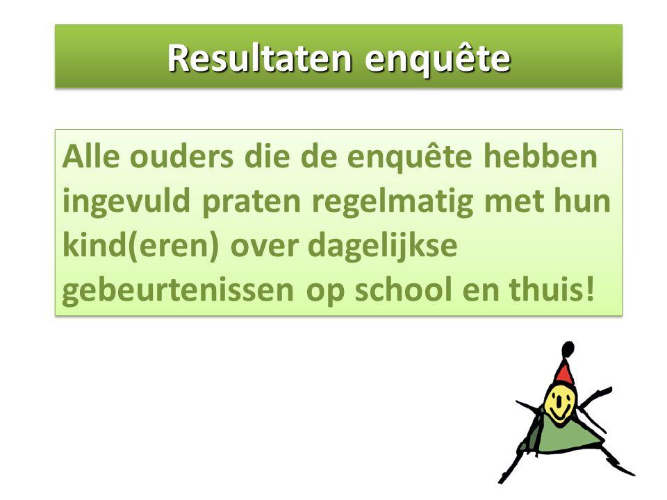Resultaten enquête Alle ouders die de enquête hebben ingevuld praten regelmatig met hun kind(eren) over dagelijkse gebeurtenissen op school en thuis!