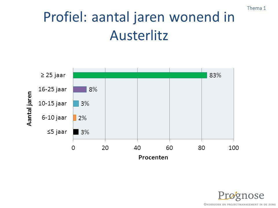Profiel: aantal jaren wonend in Austerlitz Thema 1