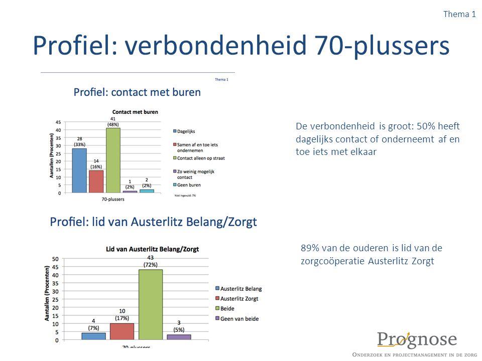 Profiel: verbondenheid 70-plussers 89% van de ouderen is lid van de zorgcoöperatie Austerlitz Zorgt Thema 1 De verbondenheid is groot: 50% heeft dagel