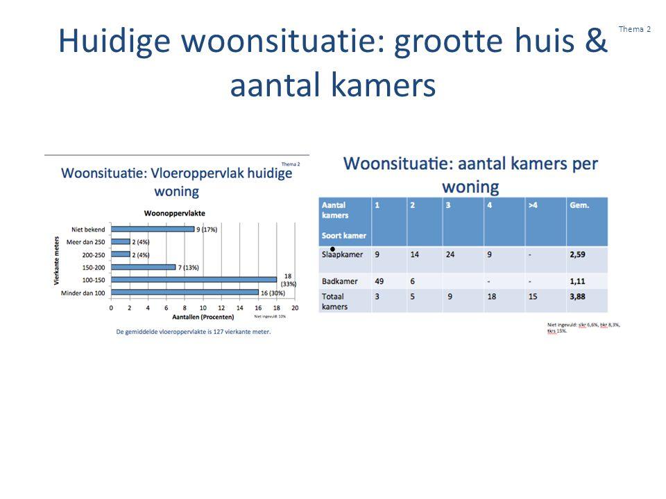 Huidige woonsituatie: grootte huis & aantal kamers  Thema 2