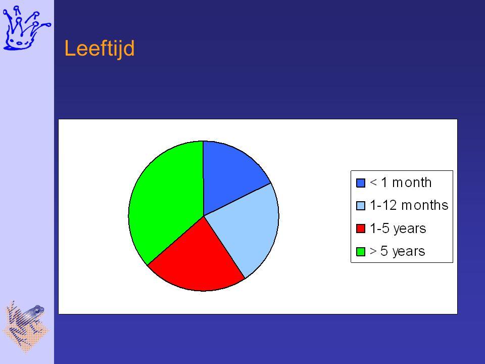 Aetiology of acute liver failure in children
