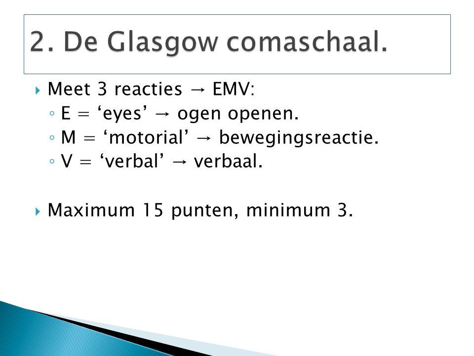  Meet 3 reacties → EMV: ◦ E = 'eyes' → ogen openen. ◦ M = 'motorial' → bewegingsreactie. ◦ V = 'verbal' → verbaal.  Maximum 15 punten, minimum 3.
