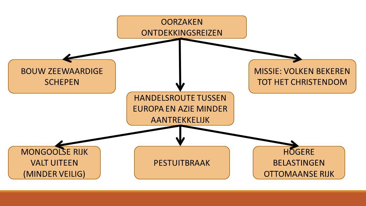 OORZAKEN ONTDEKKINGSREIZEN HANDELSROUTE TUSSEN EUROPA EN AZIE MINDER AANTREKKELIJK MONGOOLSE RIJK VALT UITEEN (MINDER VEILIG) PESTUITBRAAK HOGERE BELA