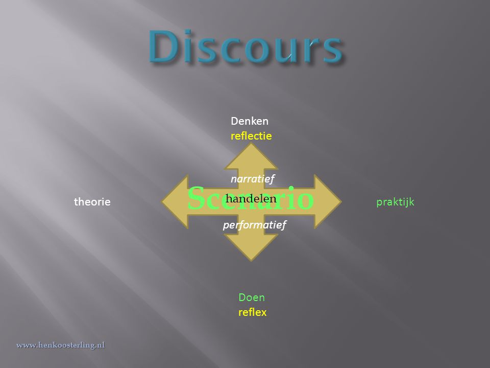 Scenario Denken reflectie Doen reflex theoriepraktijk narratief performatief www.henkoosterling.nl handelen