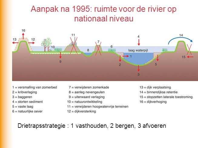 Aanpak na 1995: ruimte voor de rivier op nationaal niveau Drietrapsstrategie : 1 vasthouden, 2 bergen, 3 afvoeren