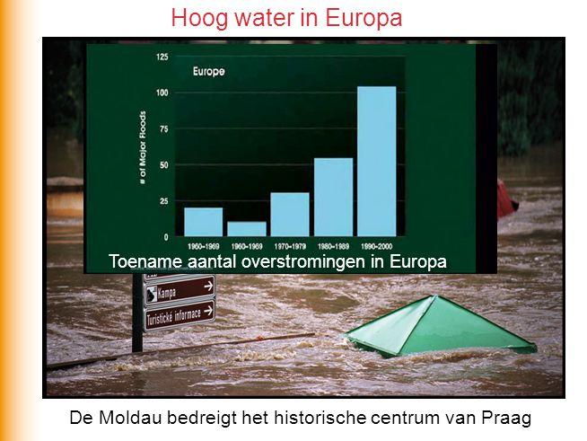 Hoogwater in Nederland