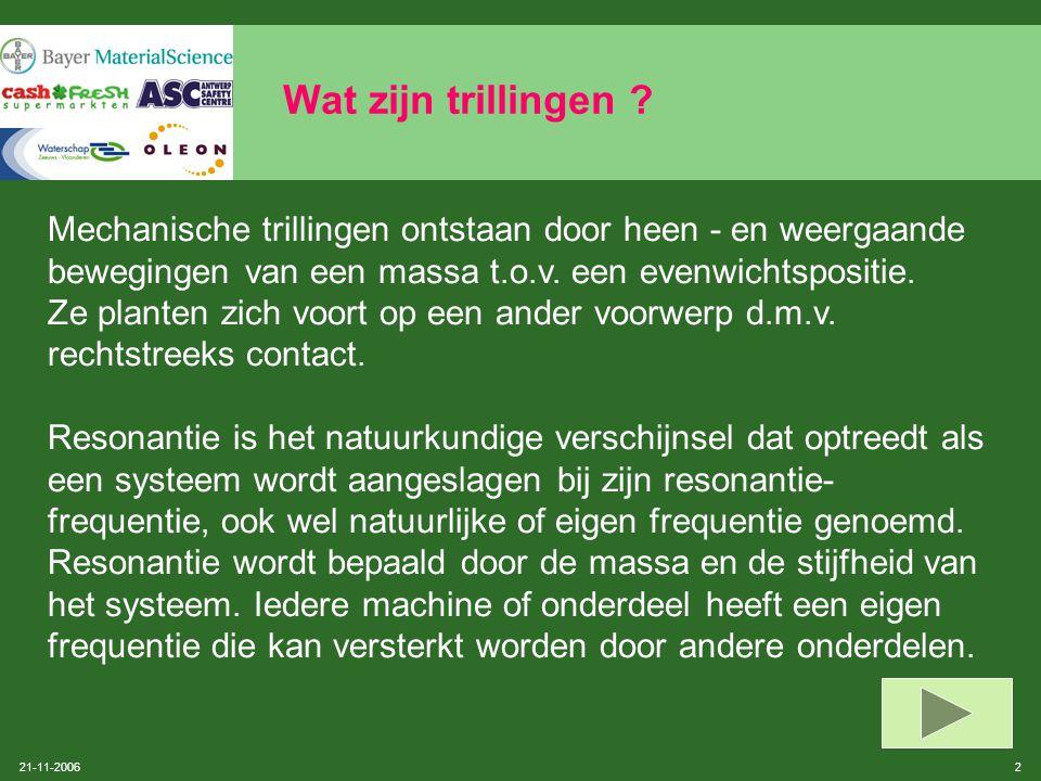 21-11-2006 32 Nuttige bronnen Instantie: Fonds voor beroepsziekten: dienst Preventie (informatie i.v.m.