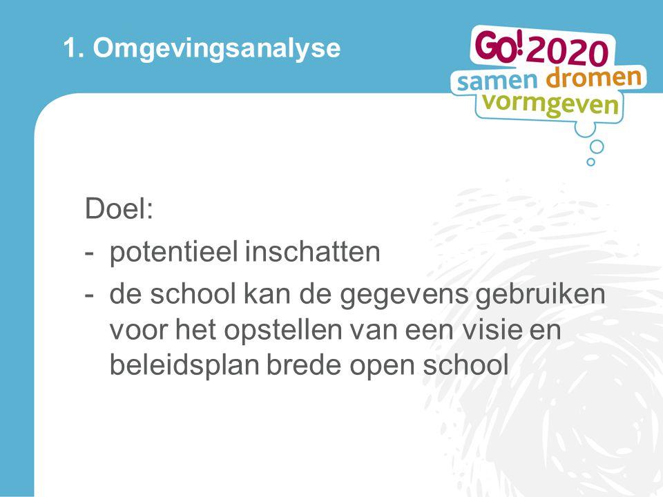 Doel: -potentieel inschatten -de school kan de gegevens gebruiken voor het opstellen van een visie en beleidsplan brede open school 1.