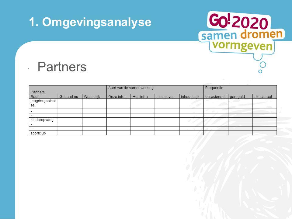 1. Omgevingsanalyse · Partners Partners Aard van de samenwerkingFrequentie SoortGebeurt nuWenselijkOnze infraHun infrainitiatieveninhoudelijkoccasione