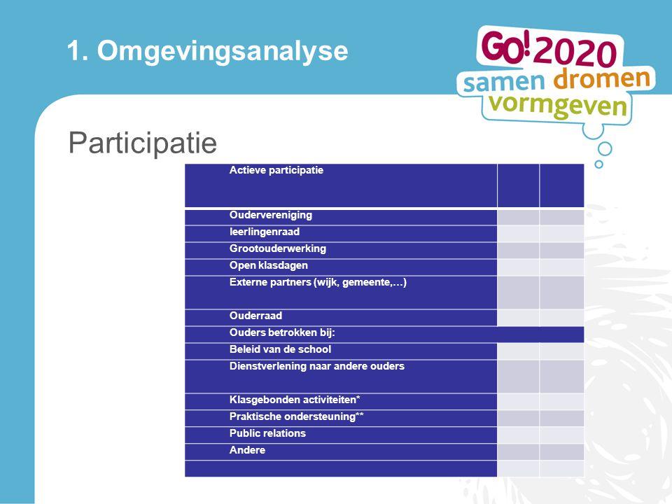 1. Omgevingsanalyse Participatie Actieve participatiejaja neenee Oudervereniging leerlingenraad Grootouderwerking Open klasdagen Externe partners (wij