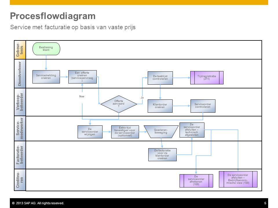 ©2013 SAP AG. All rights reserved.5 Procesflowdiagram Service met facturatie op basis van vaste prijs Dienstverlener Verkoop- beheerder Facturatie- be