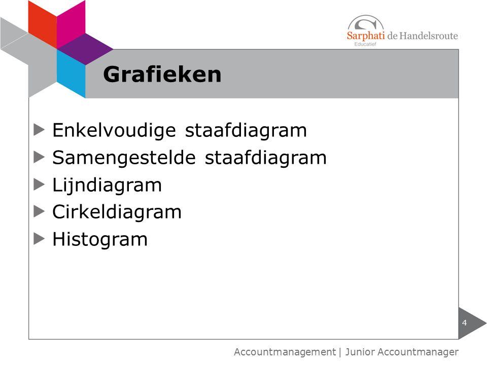 Enkelvoudige staafdiagram Samengestelde staafdiagram Lijndiagram Cirkeldiagram Histogram 4 Accountmanagement | Junior Accountmanager Grafieken