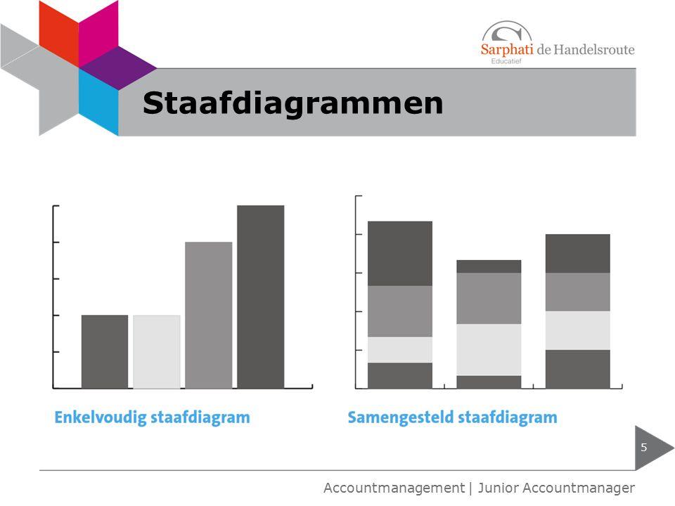 Staafdiagrammen 5 Accountmanagement | Junior Accountmanager