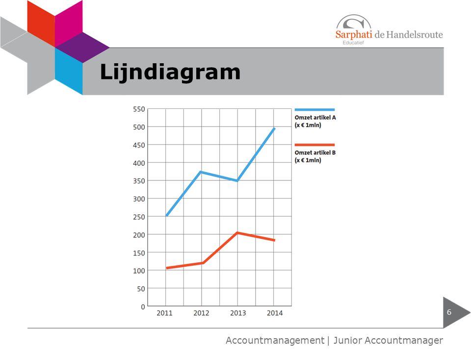 Cirkeldiagram 7 Accountmanagement | Junior Accountmanager