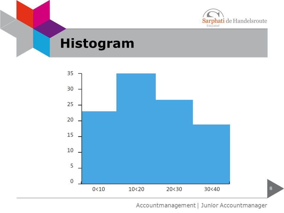 Histogram 8 Accountmanagement | Junior Accountmanager