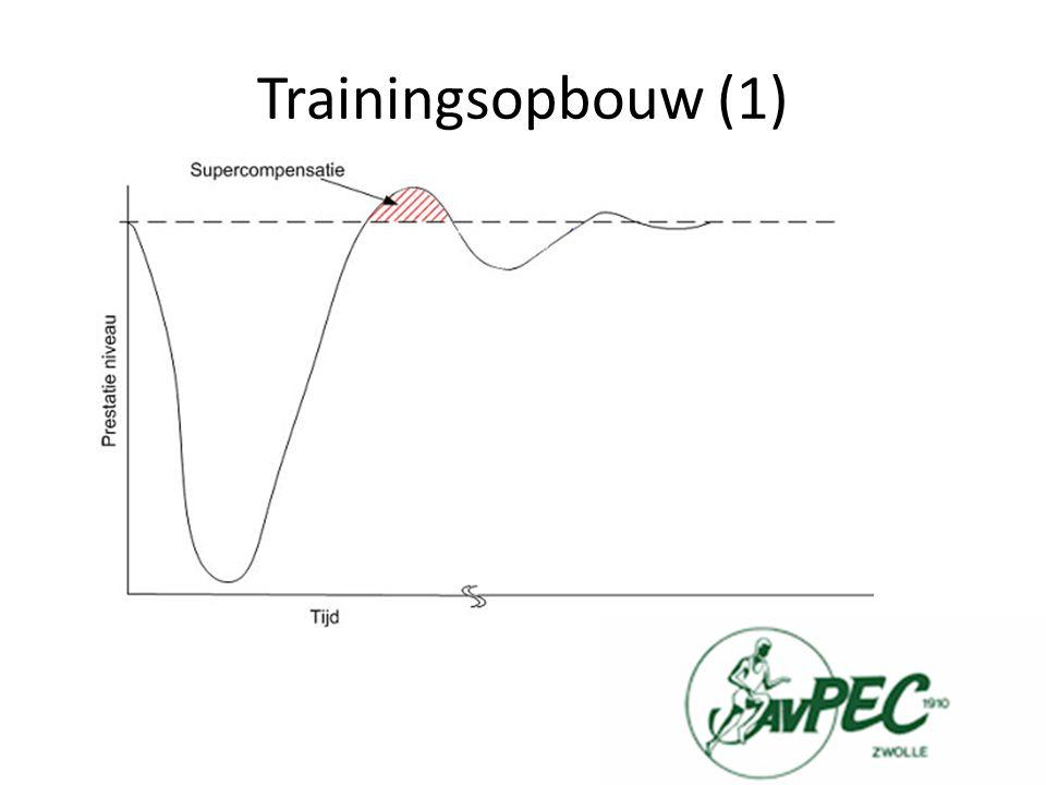 Trainingsopbouw (2)