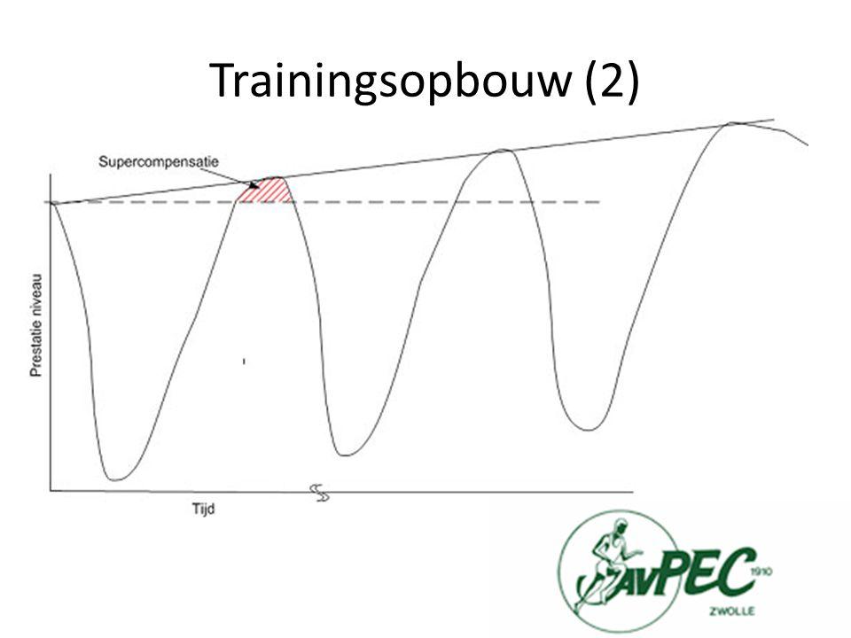 Belangrijk -> Rust Tussen trainingen door Rustweken -> Minder kilometers Optimale afstemming van belasting èn herstel Geen trainingen zelf inhalen.