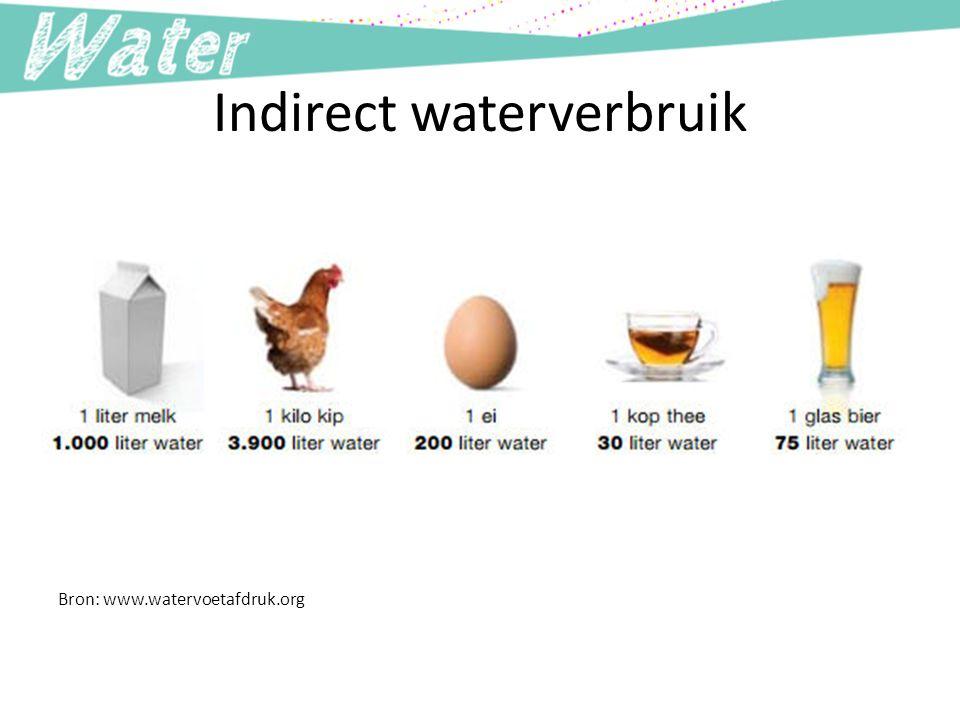 Indirect waterverbruik Bron: www.watervoetafdruk.org